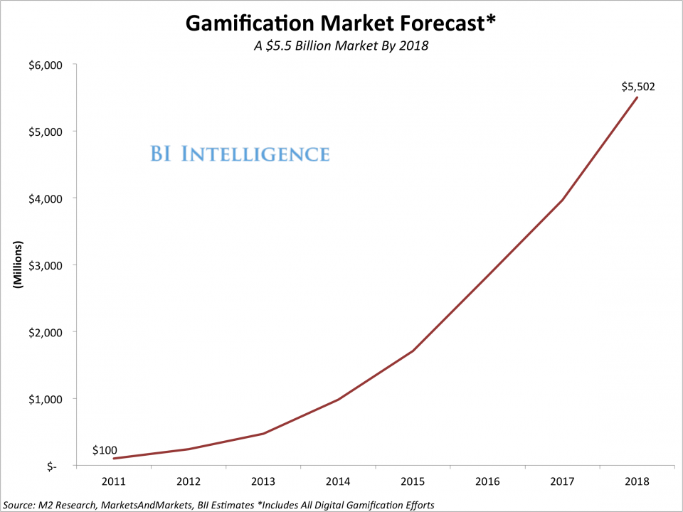 The future of gamification in business according to Business Insider