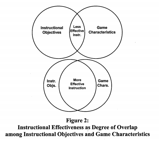 Hay's learning game research revelas that learning design needs to be a fundamental part of instructional game design