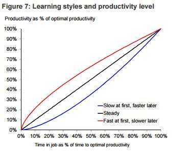A graph from the Oxford Economics report shows how new starters who learn faster at the start reduce costs by having a higher total productivity over the same period than slow starters
