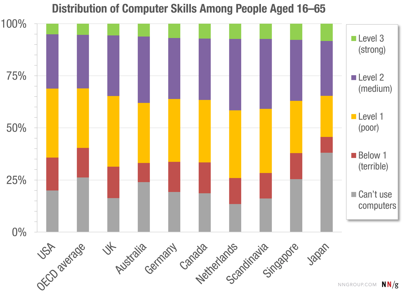 computer-skill-levels-by-country