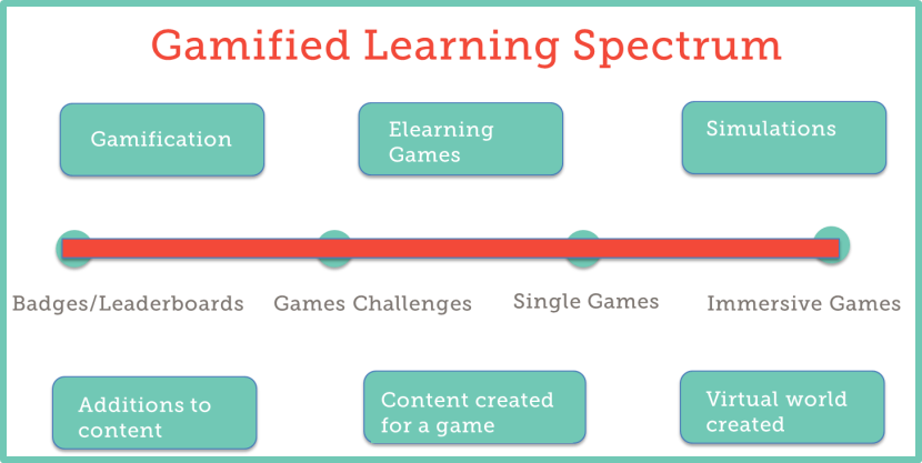 gamified learning spectrum